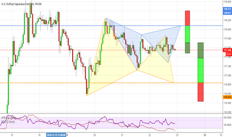 USDJPY: Patterns at work on USDJPY