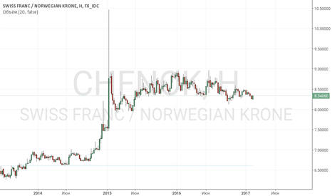 CHFNOK: Продажа кросса CHF/NOK на сильном фундаментале норвежской кроны