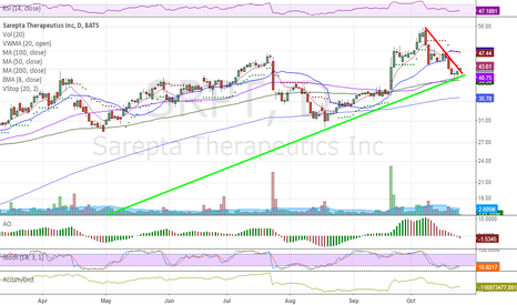 SRPT: Bullish break of descending TL resistance.  Nee