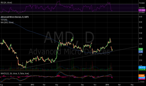 AMD: Bottom