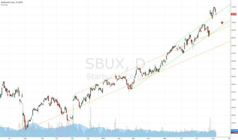 SBUX: SBUX is showing weakness