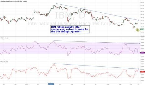 IBM: IBM falls