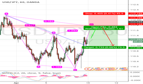 USDJPY: CYPHER PATTERN ON USDJPY