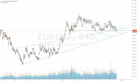 EURCHF: EURCHF the trend is bear but below 1.0735 it's a screaming buy
