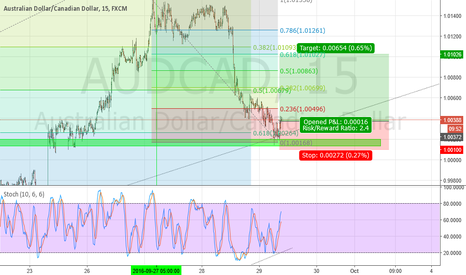 AUDCAD: AUD/CAD Long Trend Line Bounce