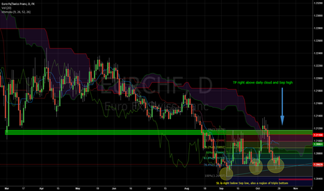 EURCHF: EURCHF Long - triple (higher) bottoms at previous demand area