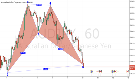 AUDJPY: AUDJPY H1 Bullish BAT pattern