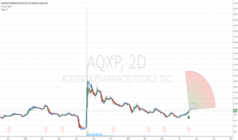 AQXP: $AQXP Mega Buy Recommendation