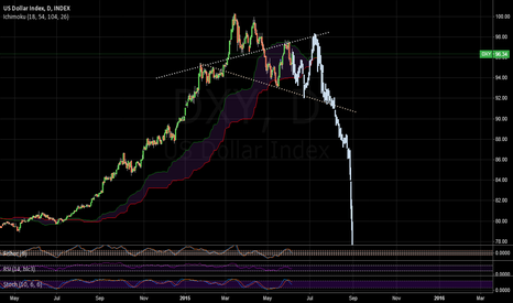 DXY: where to go from here...
