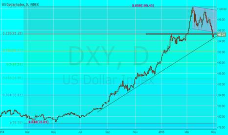 DXY: LONG DOLLAR