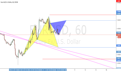 EURUSD: Possible Cypher Patterns
