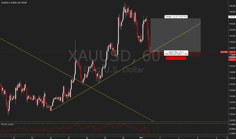 XAUUSD: Short Term Gold Trade