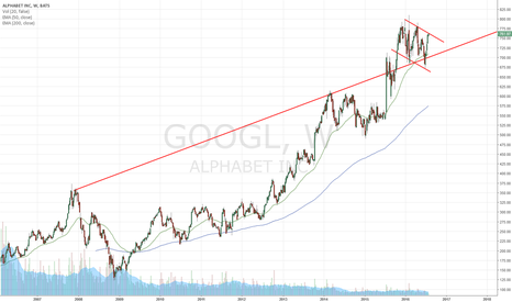 GOOGL: $GOOGL preEarnings