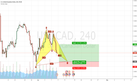 USDCAD: USDCAD Bullish Bat Pattern