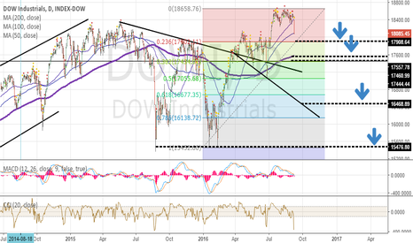 DOWI: How far with the stock market drop?