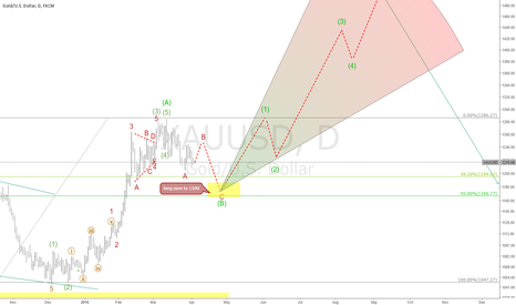 XAUUSD: The forecast gold high probability to wave (c) 1500