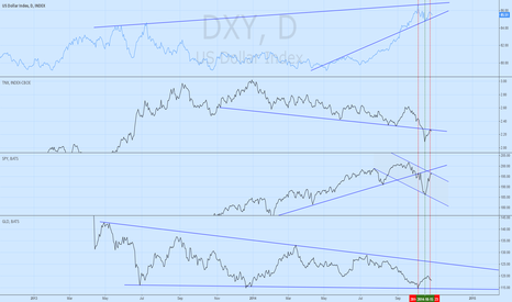 DXY: Current market profiling - 10/27/2014