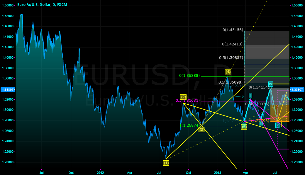 EUR USD update Aug 2013