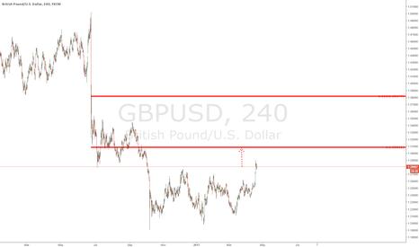 GBPUSD: $GBPUSD - 4 hours chart - update