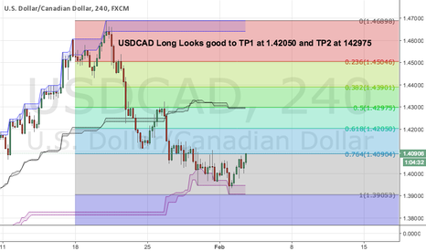 USDCAD: USDCAD Long Looks good to TP1 at 1.42050 and TP2 at 142975