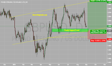 GBPUSD: $GBPUSD - The case to buy this dip is increasing.
