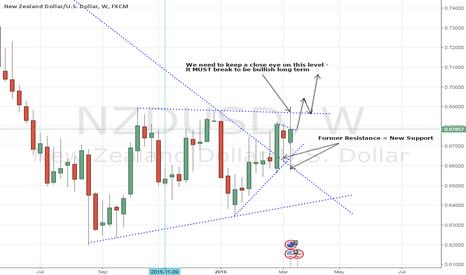 NZDUSD: NZDUSD - Bias Shifts to Bulls
