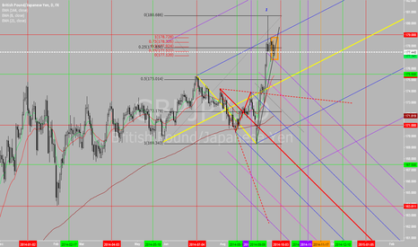 GBPJPY: Potential Short - Price reject strongly at the top of Pitchfork