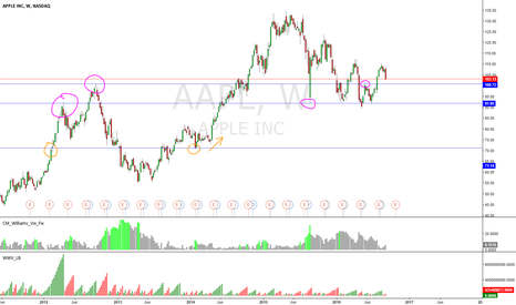 AAPL: AAPL weekly chart : look how past levels are tested.