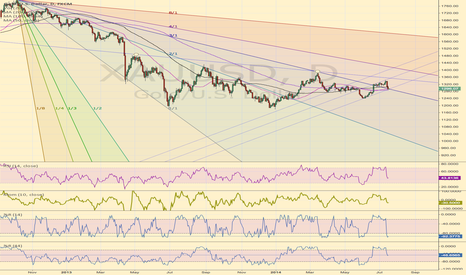 XAUUSD: Gold at critical point