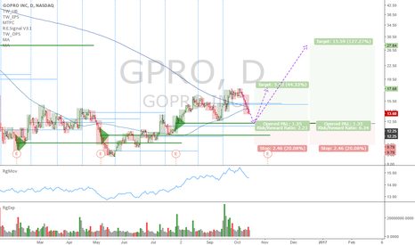 GPRO: GPRO: Technical long setup