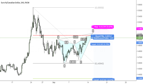 EURCAD: Shorting eur next week