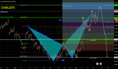 EURGBP: CORRELATION - PATTERN TRADE SETUP- ELLIOT WAVE (60m)