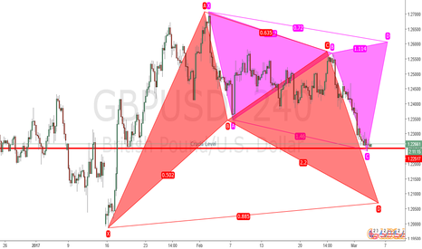 GBPUSD: Bearish Cypher or Bullish Bat