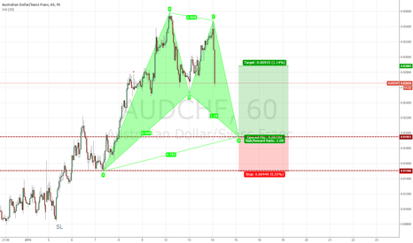 AUDCHF: Another Gartley