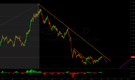 GBPNZD: Short outlook for GBP/NZD