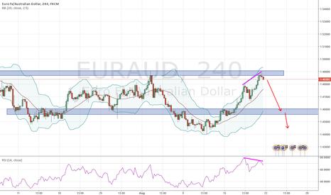 EURAUD: EURAUD reversal after failed new high