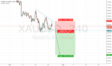 XAUUSD: Continuation triangle on XAU/USD, staying with the trend...