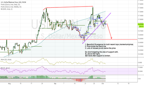 USDMXN: Buy Mexican Peso on double top & momentum divergence