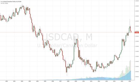 USDCAD: king dollar vs CAD