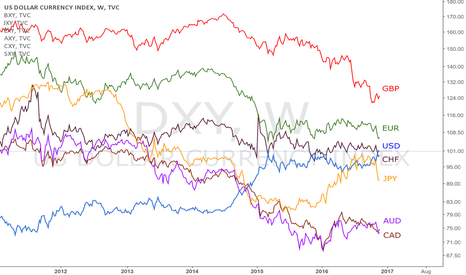 DXY: Currency Strenght vs other currency baskets