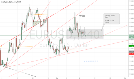 EURUSD: W38 Stuck in range