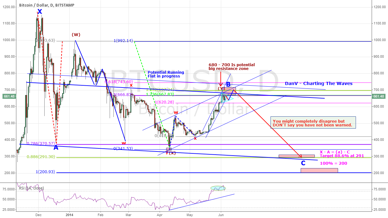BTCUSD - BITCOIN -  Could it confound the BULLS?