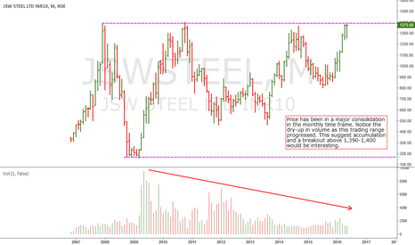 JSWSTEEL: JSW Steel: Major Consolidation In Monthly Charts