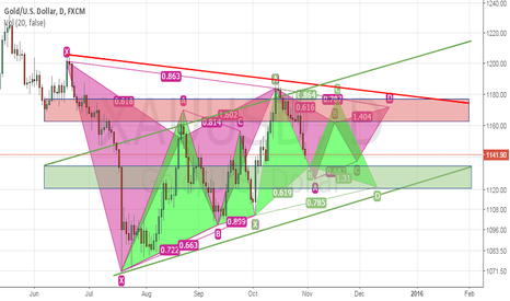 XAUUSD: XAU - BE CAREFUL I AM A NEWBE!