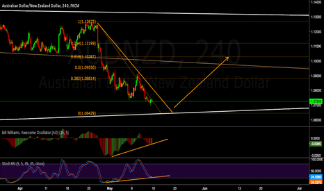 AUDNZD: 240 View of the last impulse down