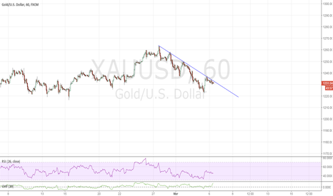 XAUUSD: This line has become resistance, see chart