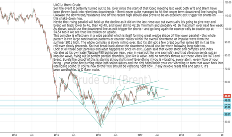 UKOIL: UKOIL: Brent Crude  -  Bad Vibrations