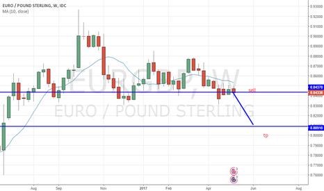 EURGBP: short