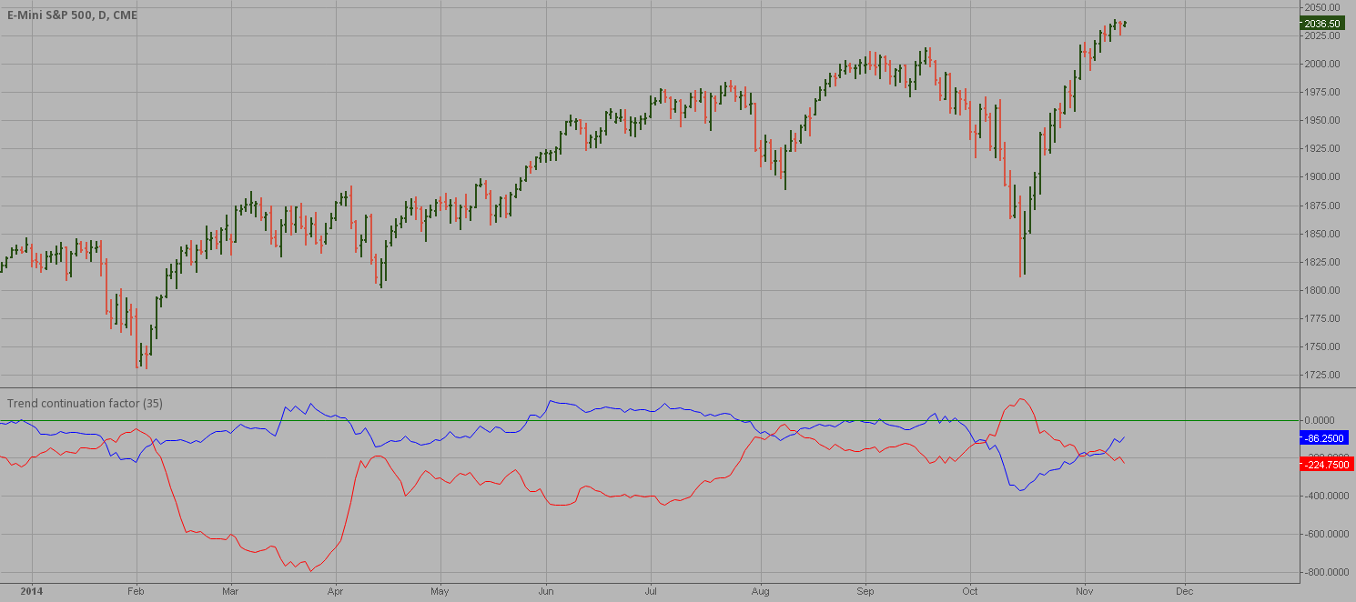 Trend continuation factor, by M.H. Pee