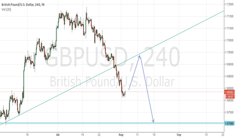 GBPUSD: GBP USD htf